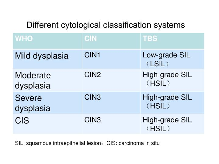 Different cytological classification systems