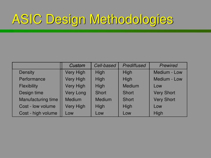 ASIC Design Methodologies