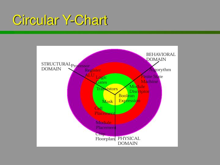 Circular Y-Chart