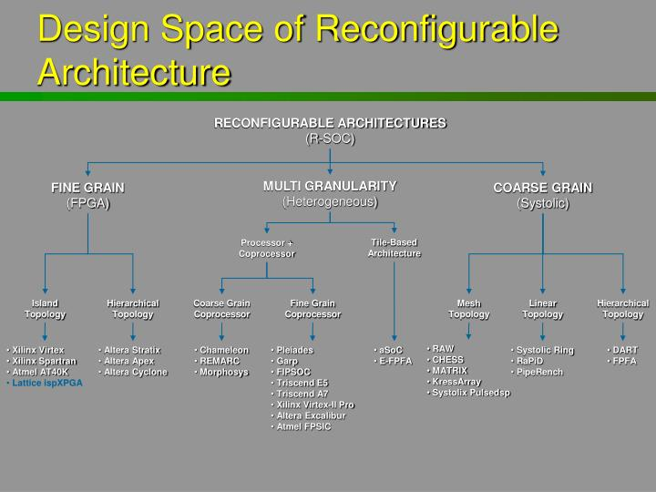 Design Space of Reconfigurable Architecture