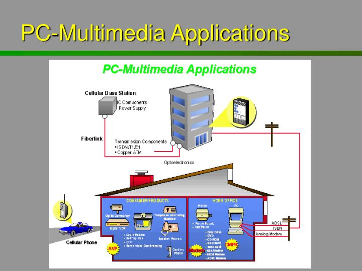 PC-Multimedia Applications