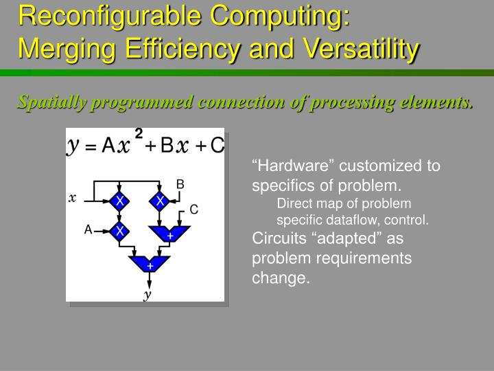 Reconfigurable Computing: