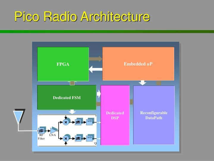 Pico Radio Architecture