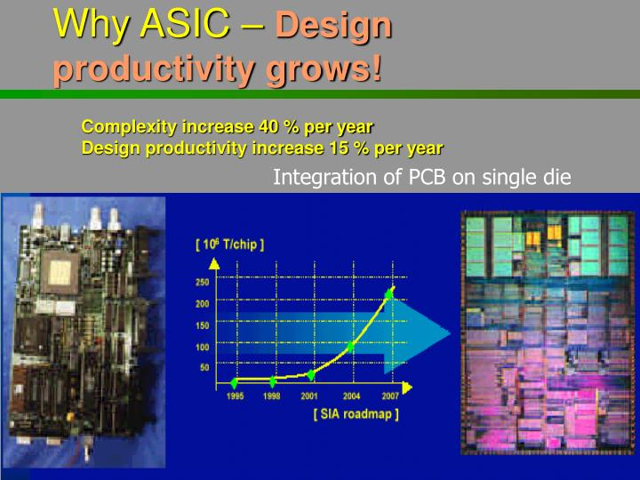 Why ASIC –