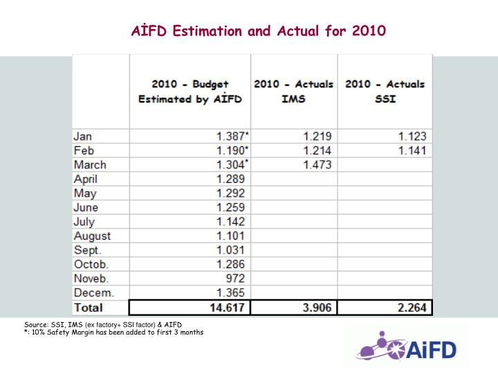 AİFD Estimation and Actual for 2010