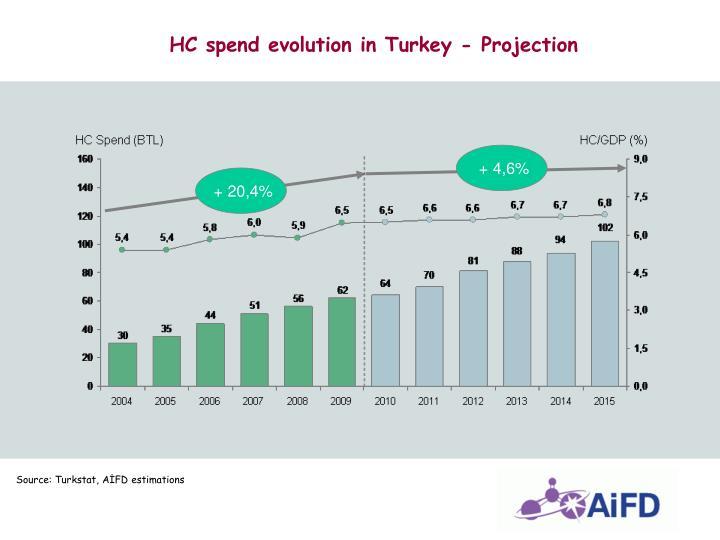 HC spend evolution in Turkey - Projection