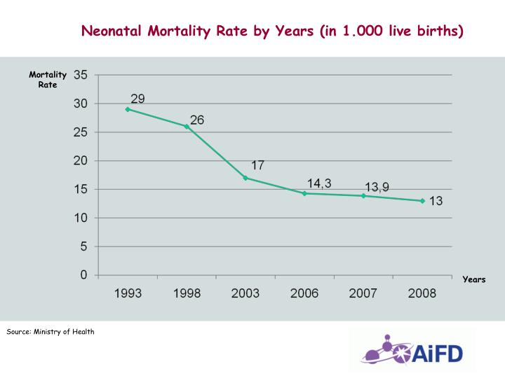 Neonatal Mortality Rate by Years (in 1.000 live births)