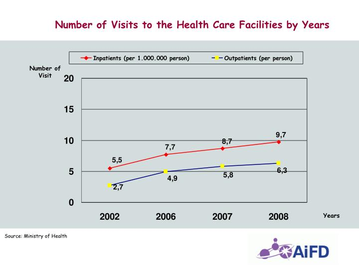 Number of Visits to the Health Care Facilities by Years