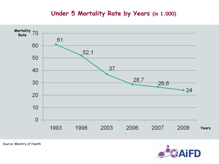 Under 5 Mortality Rate by Years
