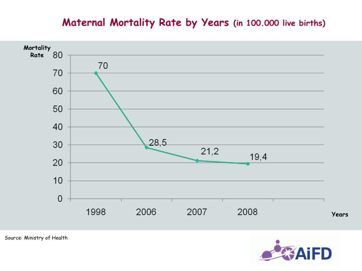 Maternal Mortality Rate by Years