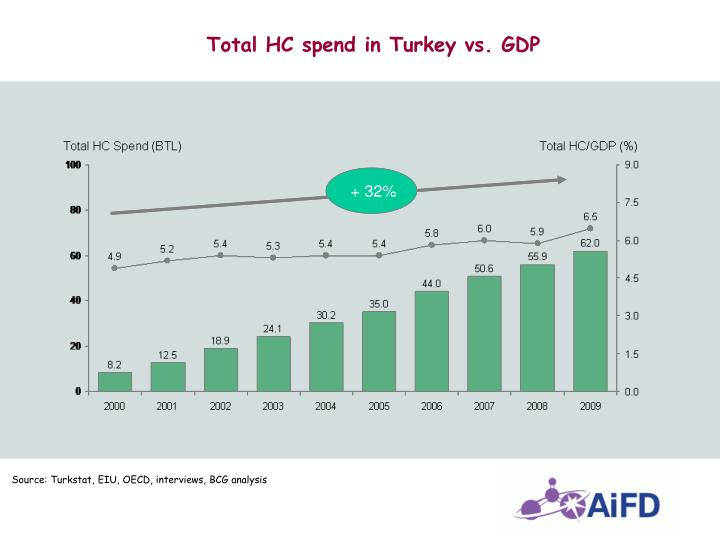 Total HC spend in Turkey vs. GDP