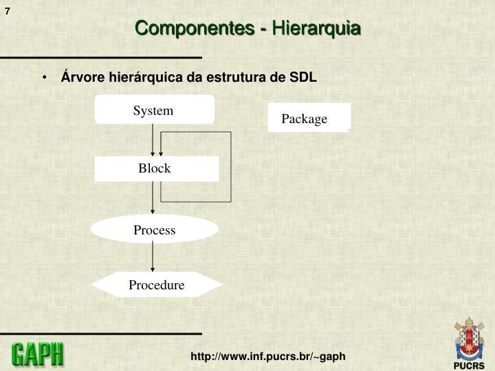 Componentes - Hierarquia