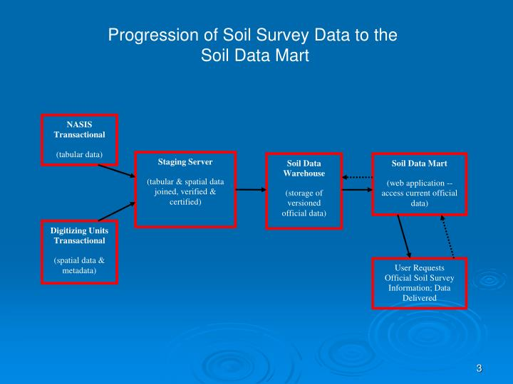 Progression of Soil Survey Data to the