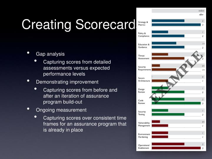 Creating Scorecards