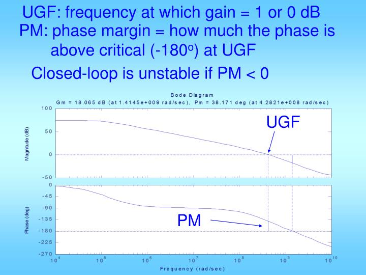 UGF: frequency at which gain = 1 or 0 dB