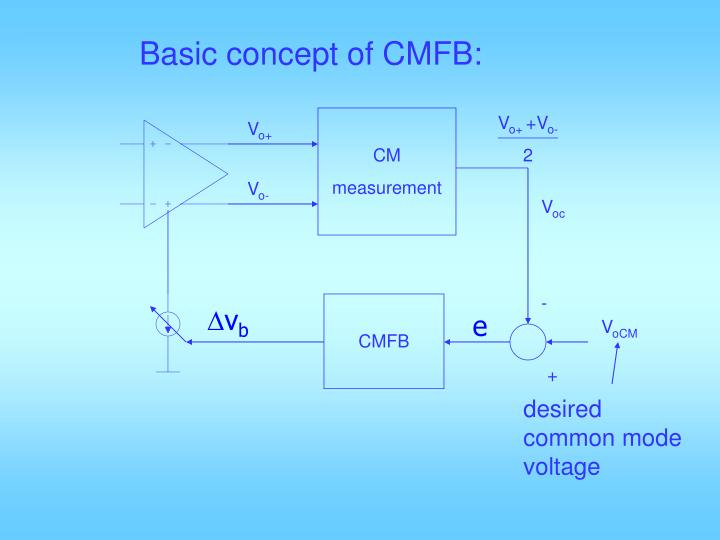 Basic concept of CMFB:
