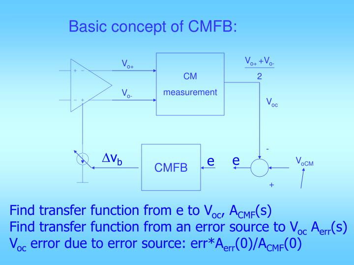 Basic concept of CMFB: