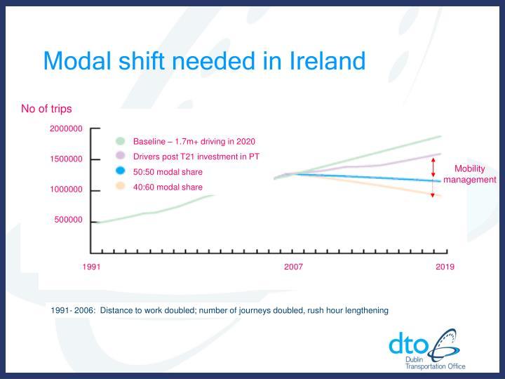 Modal shift needed in Ireland