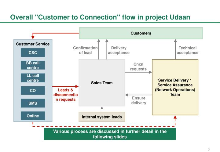 "Overall ""Customer to Connection"" flow in project Udaan"