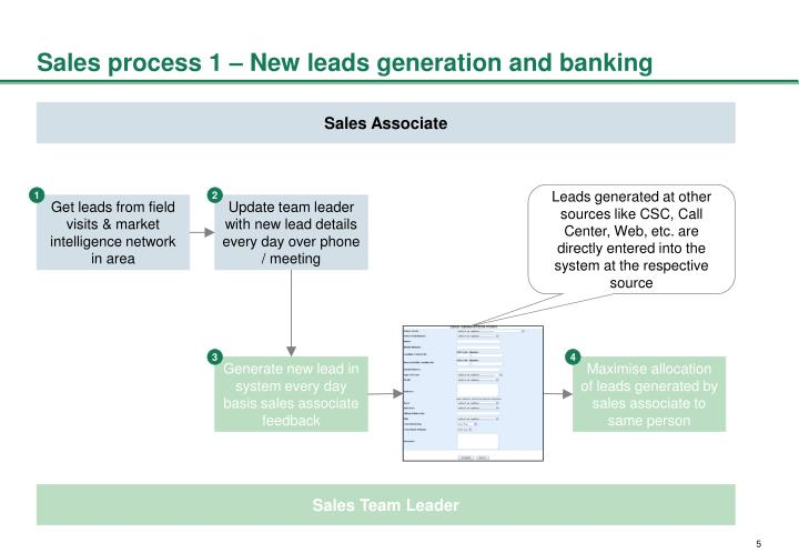 Sales process 1 – New leads generation and banking