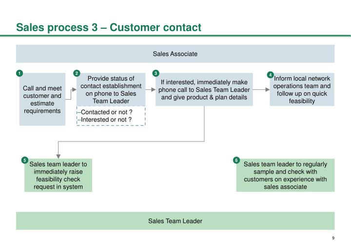 Sales process 3 – Customer contact