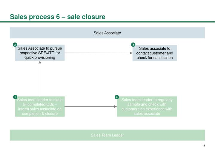 Sales process 6 – sale closure