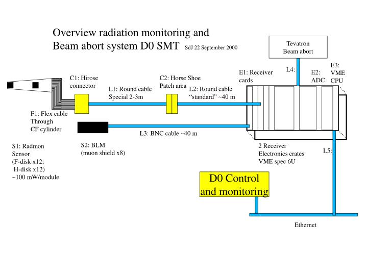 Overview radiation monitoring and