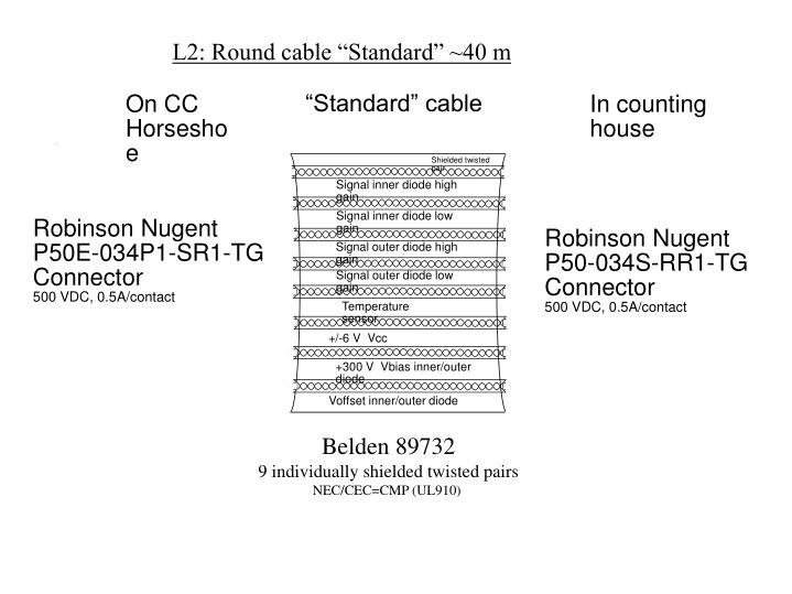 """L2: Round cable """"Standard"""" ~40 m"""