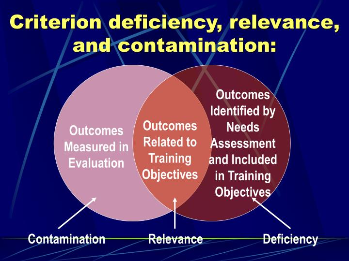 Criterion deficiency, relevance, and contamination: