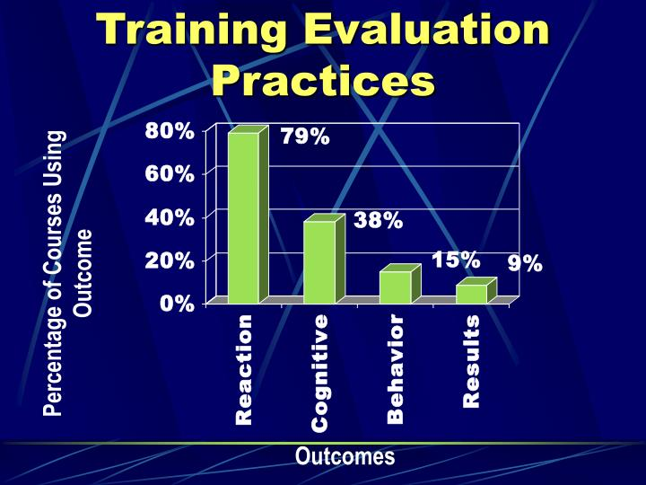 Training Evaluation Practices