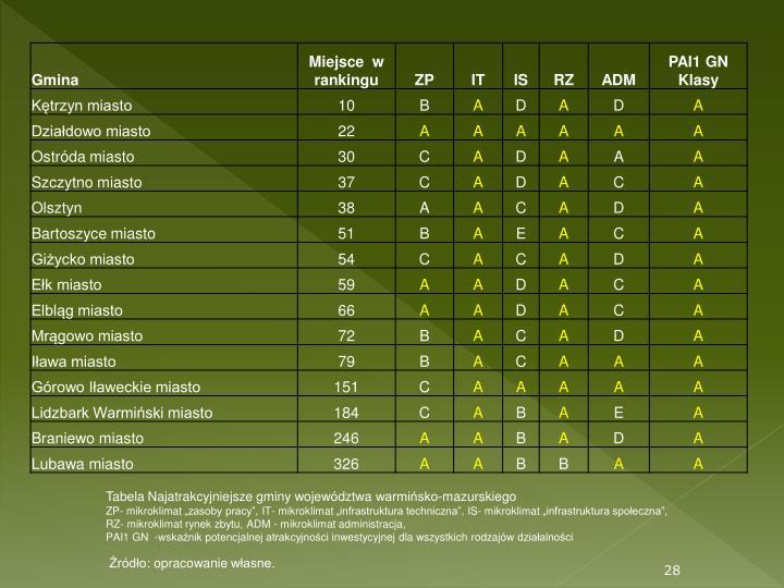 Tabela Najatrakcyjniejsze gminy województwa warmińsko-mazurskiego