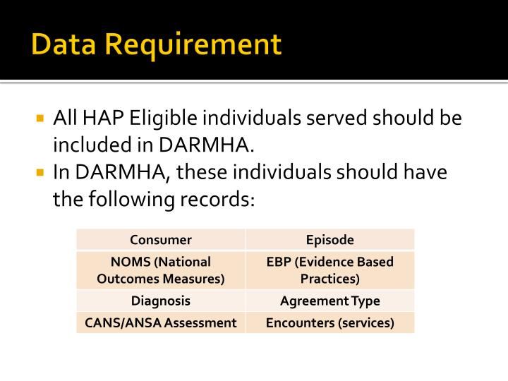 Data Requirement