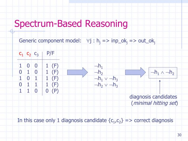 Spectrum-Based Reasoning