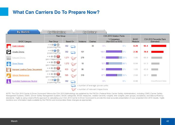 What Can Carriers Do To Prepare Now?