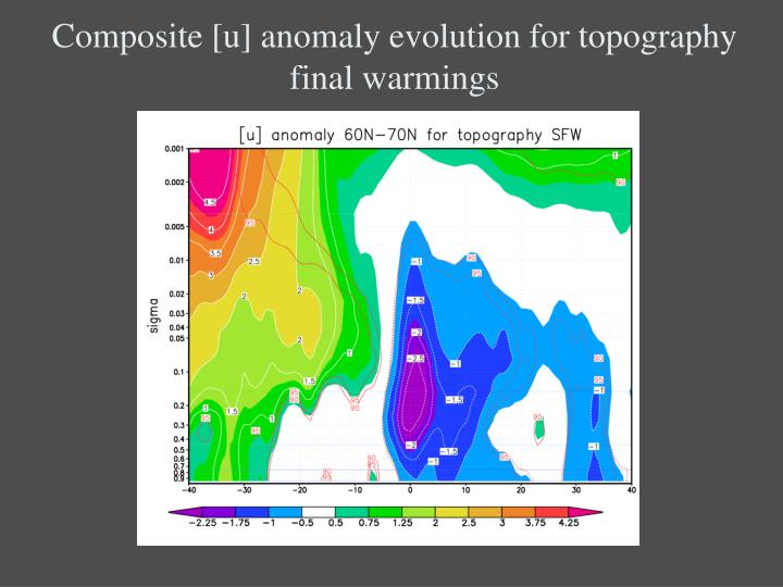 Composite [u] anomaly evolution for topography final warmings