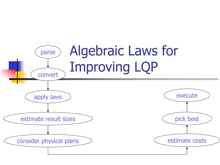 Algebraic Laws for Improving LQP