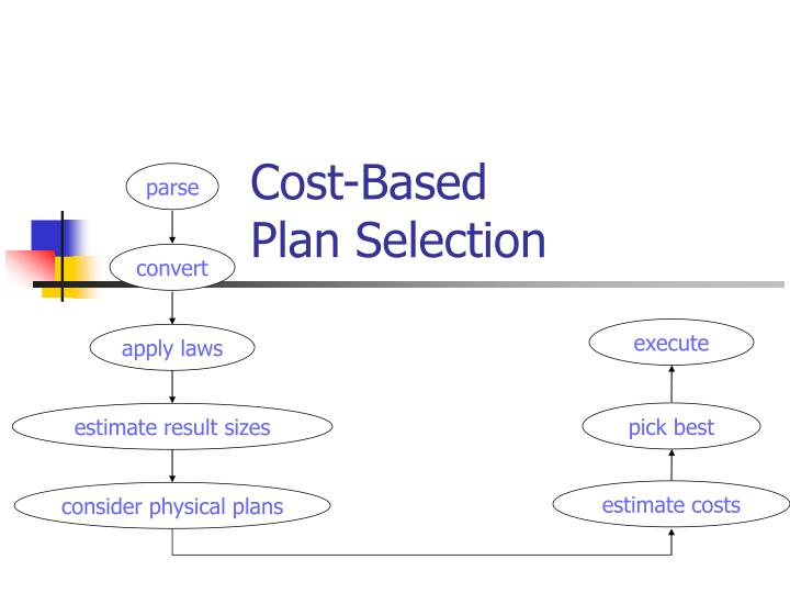 Cost-Based
