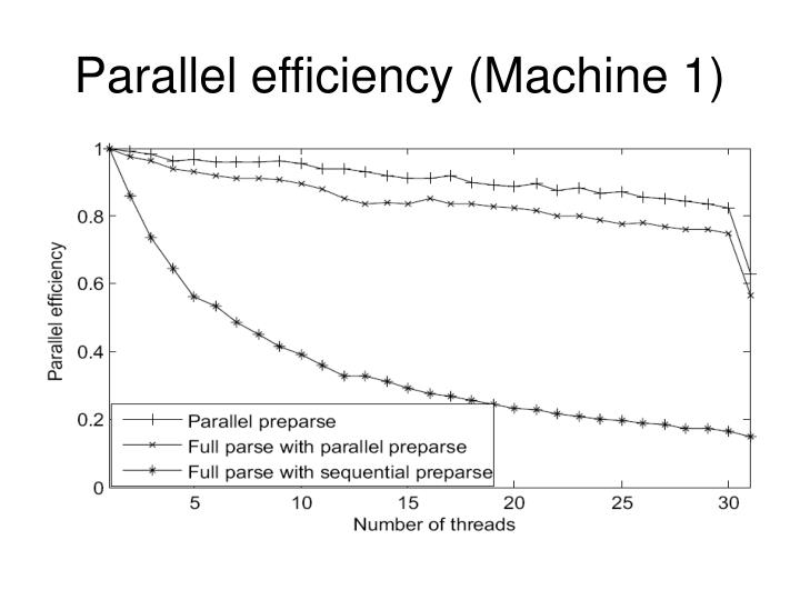 Parallel efficiency (Machine 1)