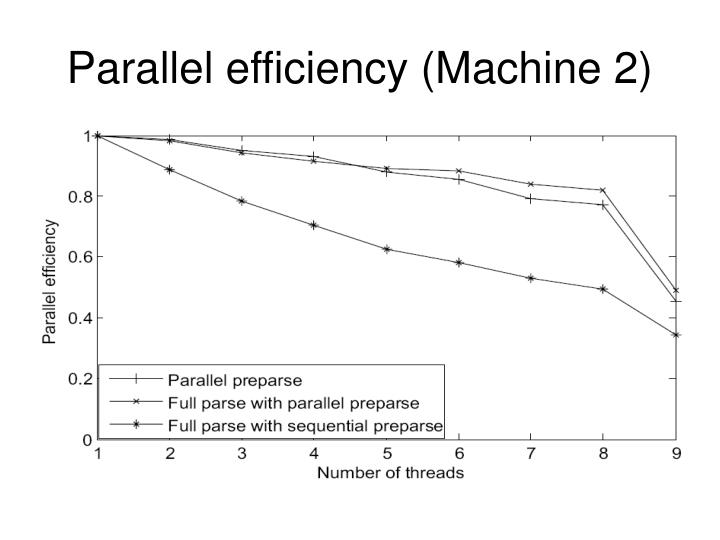 Parallel efficiency (Machine 2)