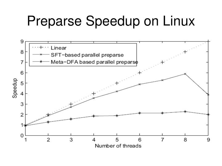 Preparse Speedup on Linux