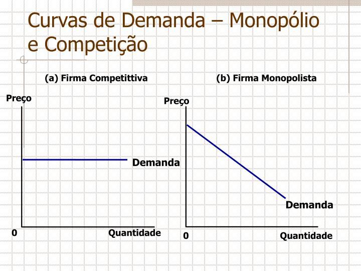 Curvas de Demanda – Monopólio e Competição