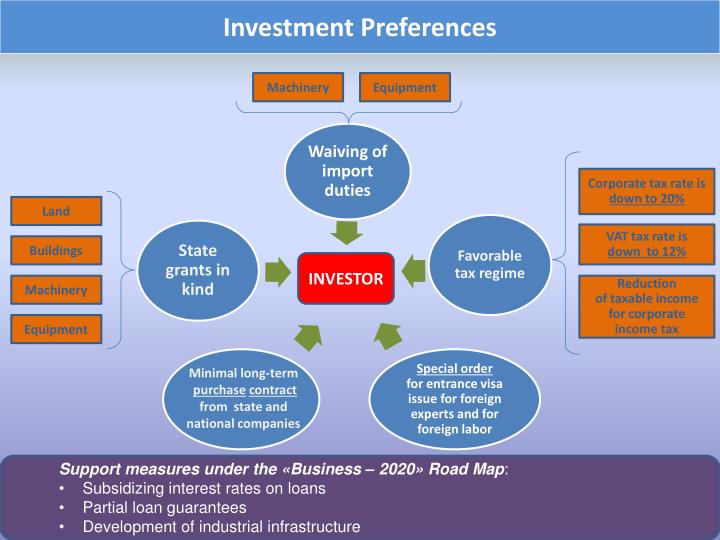 Investment Preferences