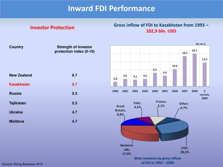 Inward FDI Performance