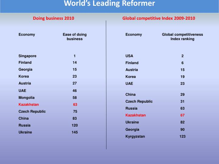 World's Leading Reformer