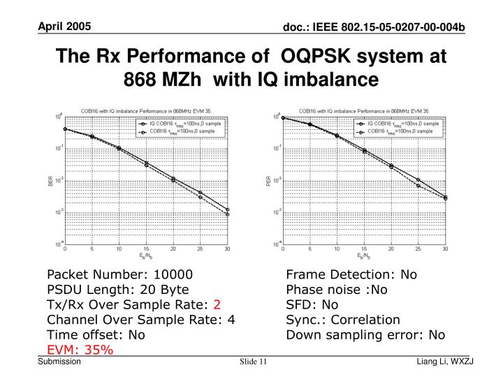 The Rx Performance of  OQPSK system at 868 MZh  with IQ imbalance
