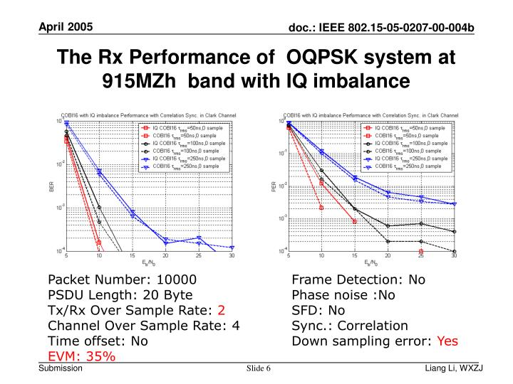 The Rx Performance of  OQPSK system at 915MZh  band with IQ imbalance
