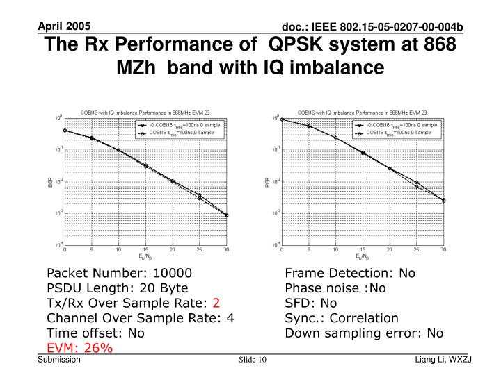The Rx Performance of  QPSK system at 868 MZh  band with IQ imbalance