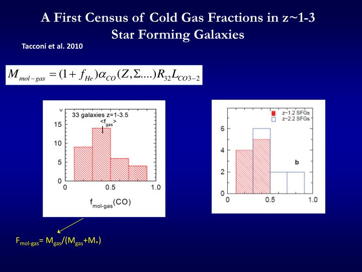 A First Census of Cold Gas Fractions in z~1-3 Star Forming Galaxies