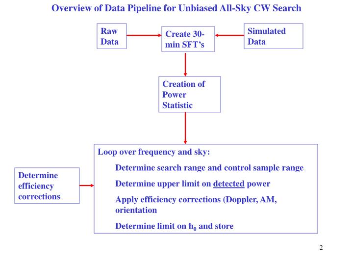 Overview of Data Pipeline for Unbiased All-Sky CW Search