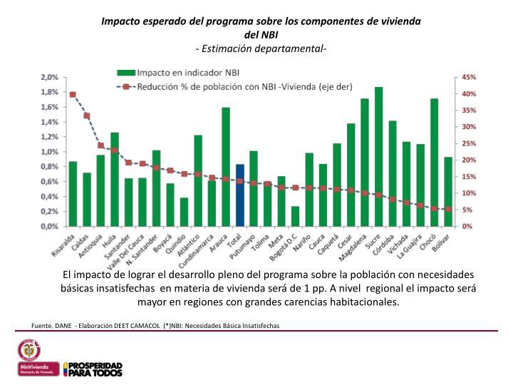 Impacto esperado del programa sobre los componentes de vivienda del NBI
